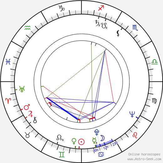 Miro Cerni birth chart, Miro Cerni astro natal horoscope, astrology