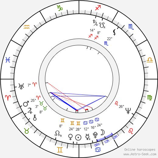 Nancy Marchand birth chart, biography, wikipedia 2019, 2020