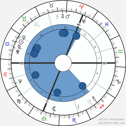 Peter Lougheed wikipedia, horoscope, astrology, instagram
