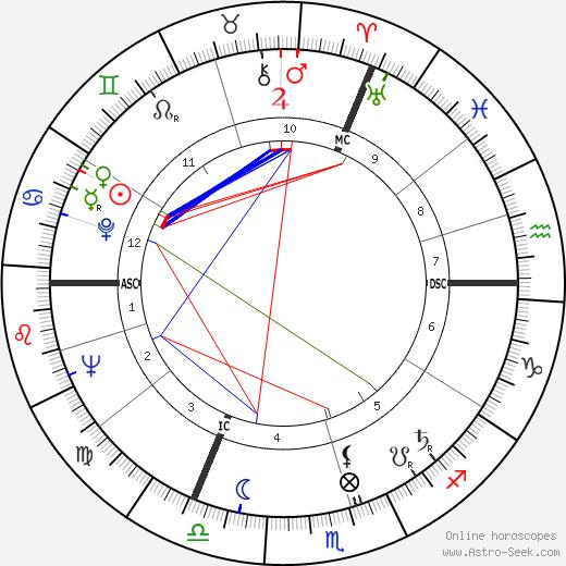 Peter Lougheed birth chart, Peter Lougheed astro natal horoscope, astrology