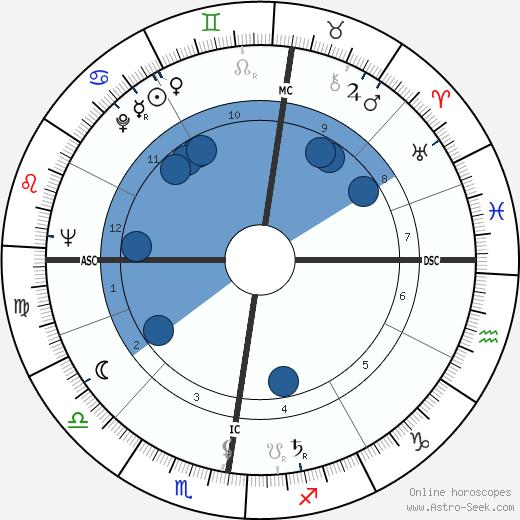 Peyo wikipedia, horoscope, astrology, instagram