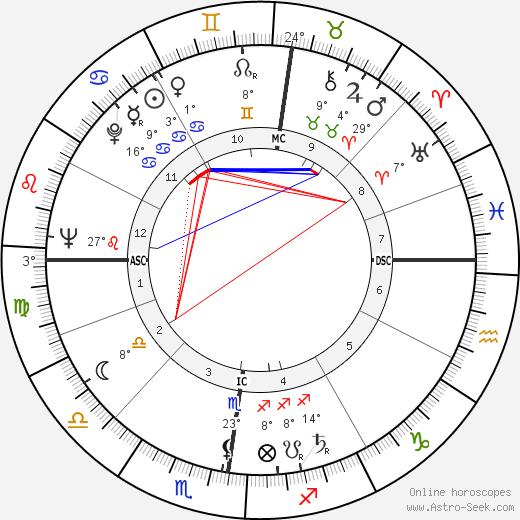 Peyo birth chart, biography, wikipedia 2018, 2019