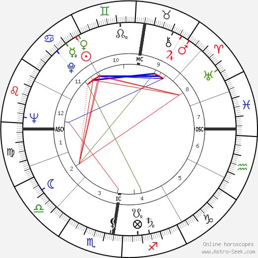 Peyo astro natal birth chart, Peyo horoscope, astrology