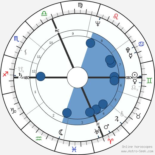 Pierre Sansot wikipedia, horoscope, astrology, instagram