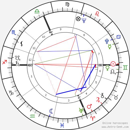 Pierre Sansot birth chart, Pierre Sansot astro natal horoscope, astrology
