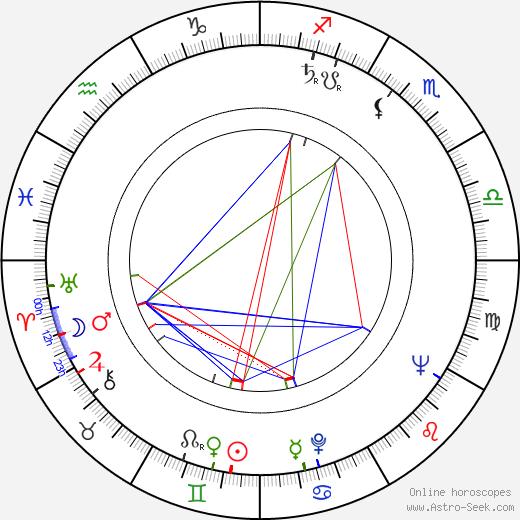 Raiku Pennanen tema natale, oroscopo, Raiku Pennanen oroscopi gratuiti, astrologia
