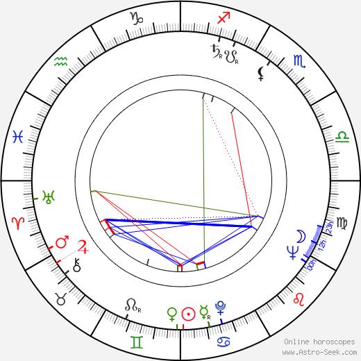 Ralph Waite tema natale, oroscopo, Ralph Waite oroscopi gratuiti, astrologia