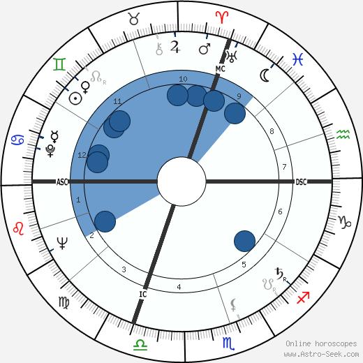 René Roustan wikipedia, horoscope, astrology, instagram