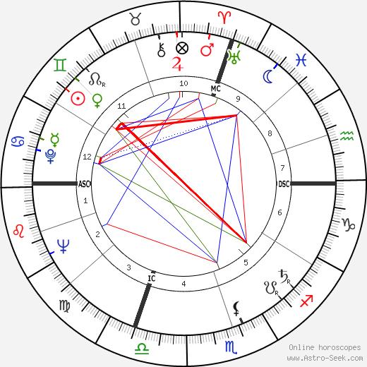 René Roustan tema natale, oroscopo, René Roustan oroscopi gratuiti, astrologia