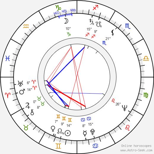 Robert Lansing birth chart, biography, wikipedia 2020, 2021