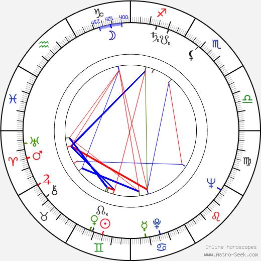 Robert Lansing birth chart, Robert Lansing astro natal horoscope, astrology