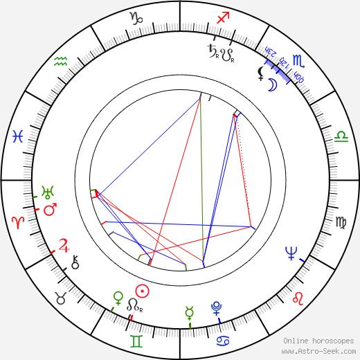 Seppo Karjalainen astro natal birth chart, Seppo Karjalainen horoscope, astrology