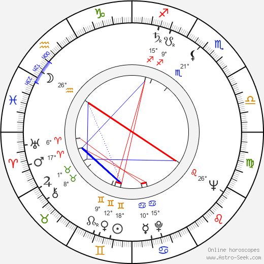 Svatava Hubeňáková birth chart, biography, wikipedia 2019, 2020