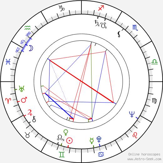 Svatava Hubeňáková astro natal birth chart, Svatava Hubeňáková horoscope, astrology