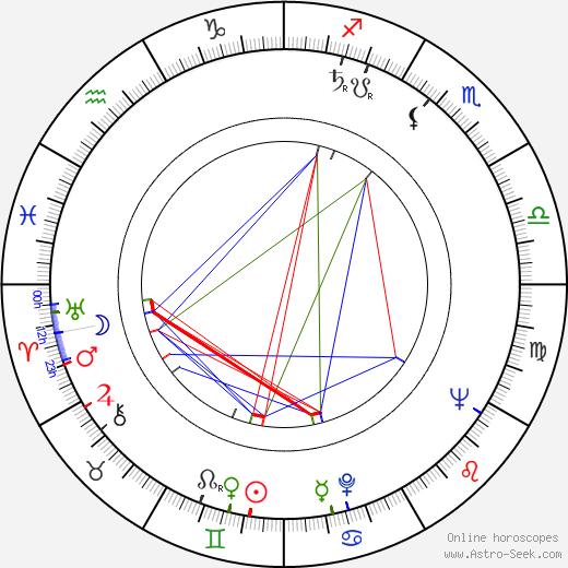 Tom Rosqui birth chart, Tom Rosqui astro natal horoscope, astrology