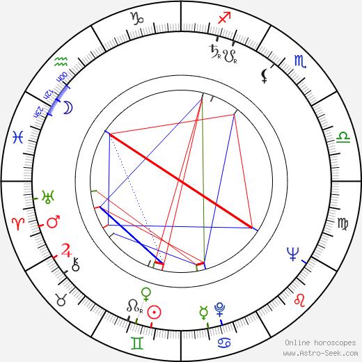 Wirgiliusz Gryn birth chart, Wirgiliusz Gryn astro natal horoscope, astrology