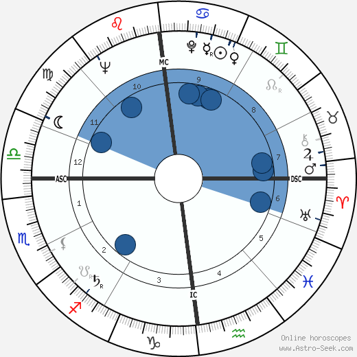 Yvan Delporte wikipedia, horoscope, astrology, instagram