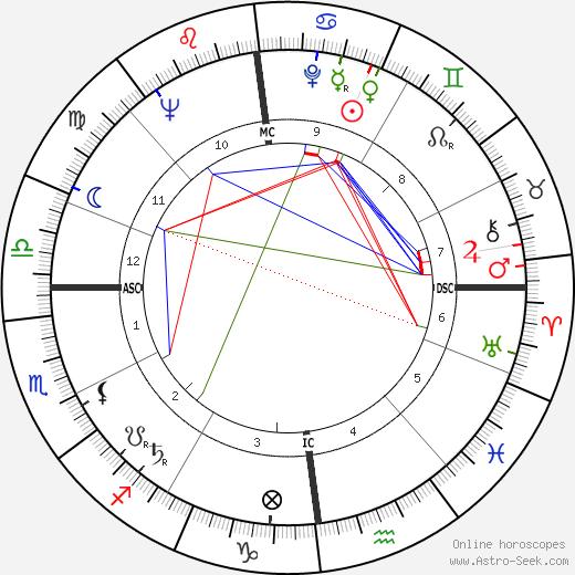 Yvan Delporte день рождения гороскоп, Yvan Delporte Натальная карта онлайн