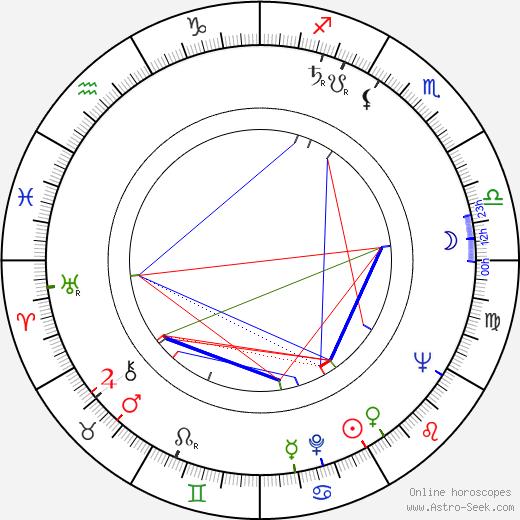 Åke Lindström birth chart, Åke Lindström astro natal horoscope, astrology