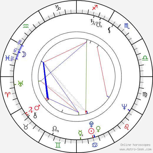 Alois Hajda birth chart, Alois Hajda astro natal horoscope, astrology