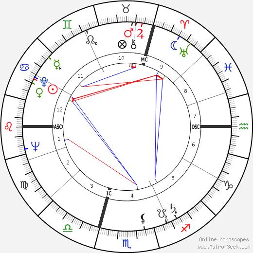 Бернар Бюффе Bernard Buffet день рождения гороскоп, Bernard Buffet Натальная карта онлайн