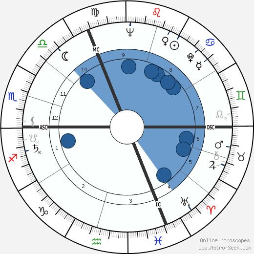 Bob Bergland wikipedia, horoscope, astrology, instagram