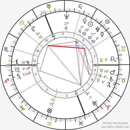 Bob Bergland birth chart, biography, wikipedia 2019, 2020
