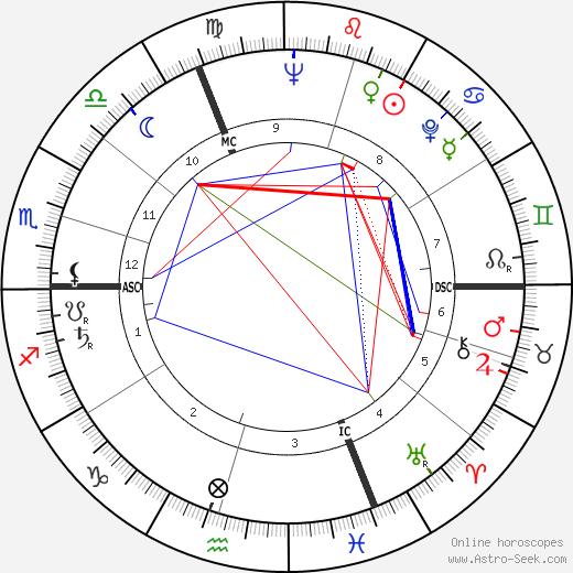 Роберт Бергланд Bob Bergland день рождения гороскоп, Bob Bergland Натальная карта онлайн