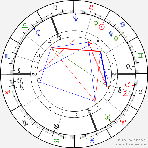 Bob Bergland birth chart, Bob Bergland astro natal horoscope, astrology