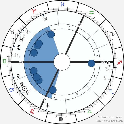 Bob Crane wikipedia, horoscope, astrology, instagram