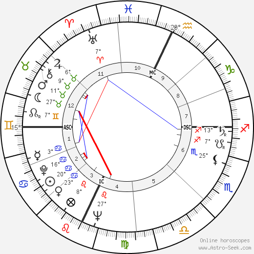 Bob Crane tema natale, biography, Biografia da Wikipedia 2020, 2021
