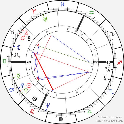 Bob Crane tema natale, oroscopo, Bob Crane oroscopi gratuiti, astrologia