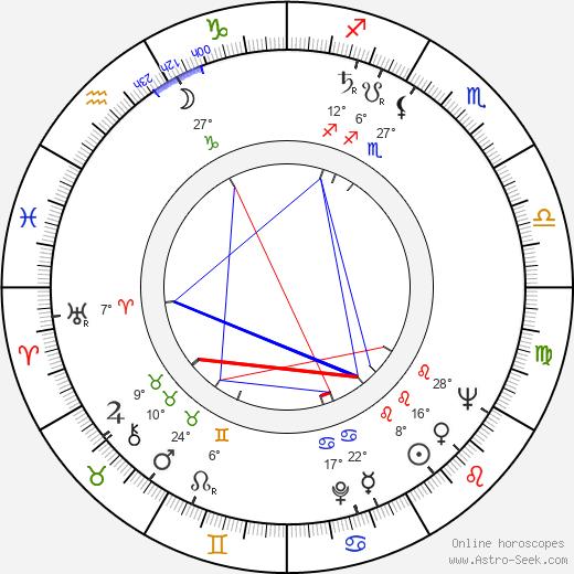 Burt Topper birth chart, biography, wikipedia 2019, 2020