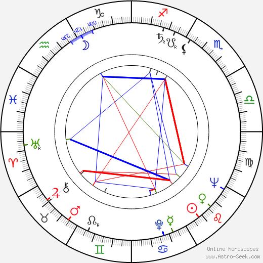 Burt Topper astro natal birth chart, Burt Topper horoscope, astrology