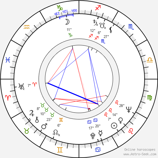 Chris Howland birth chart, biography, wikipedia 2019, 2020