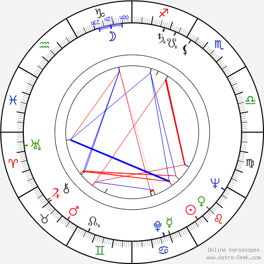 Chris Howland astro natal birth chart, Chris Howland horoscope, astrology