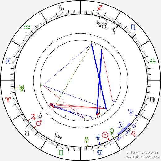 Dagmar Doubravská birth chart, Dagmar Doubravská astro natal horoscope, astrology