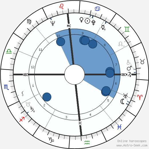 Federico Bahamontes wikipedia, horoscope, astrology, instagram