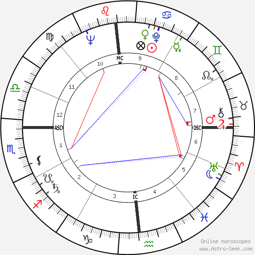 Федерико Баамонтес Federico Bahamontes день рождения гороскоп, Federico Bahamontes Натальная карта онлайн