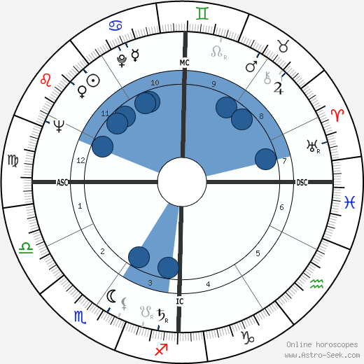 Francesco Cossiga wikipedia, horoscope, astrology, instagram