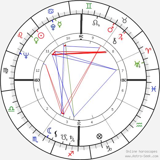 Франческо Коссига Francesco Cossiga день рождения гороскоп, Francesco Cossiga Натальная карта онлайн