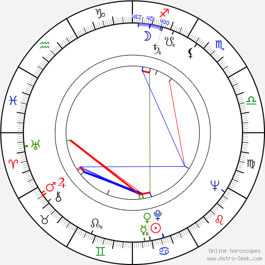 Frank Guthke birth chart, Frank Guthke astro natal horoscope, astrology
