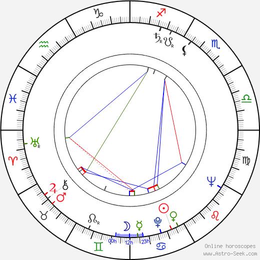 Fritz Marquardt день рождения гороскоп, Fritz Marquardt Натальная карта онлайн