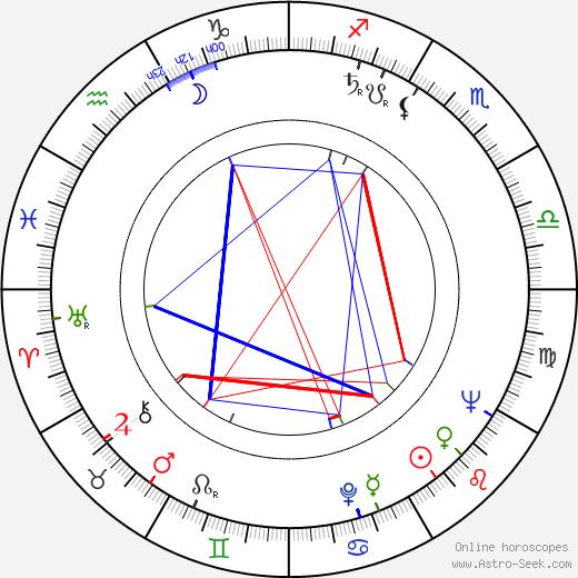 Gilles Carle tema natale, oroscopo, Gilles Carle oroscopi gratuiti, astrologia