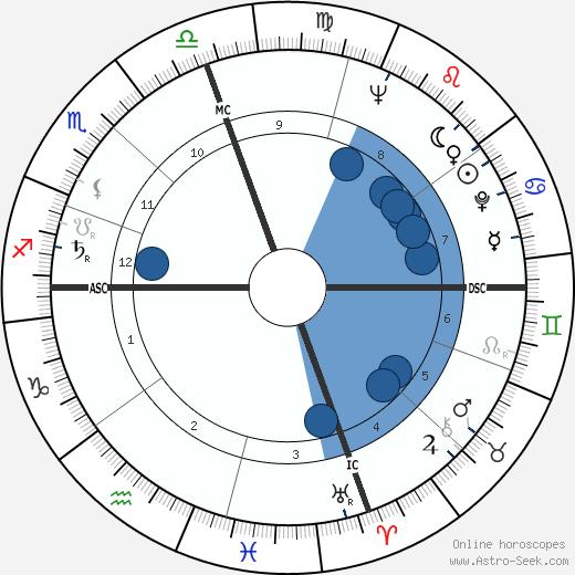 Hank Arklin wikipedia, horoscope, astrology, instagram