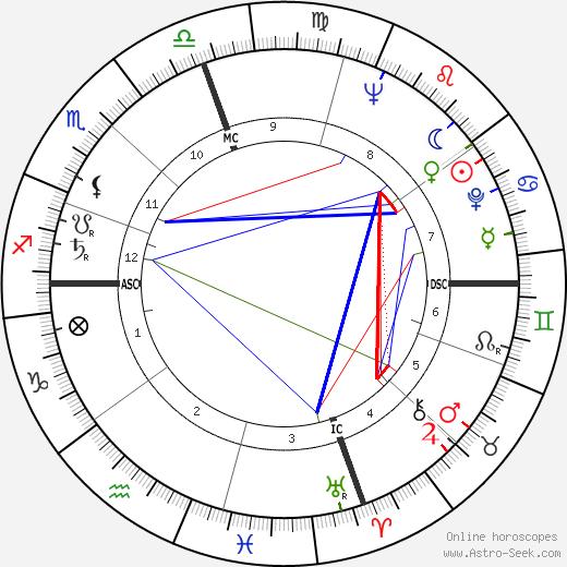 Hank Arklin tema natale, oroscopo, Hank Arklin oroscopi gratuiti, astrologia