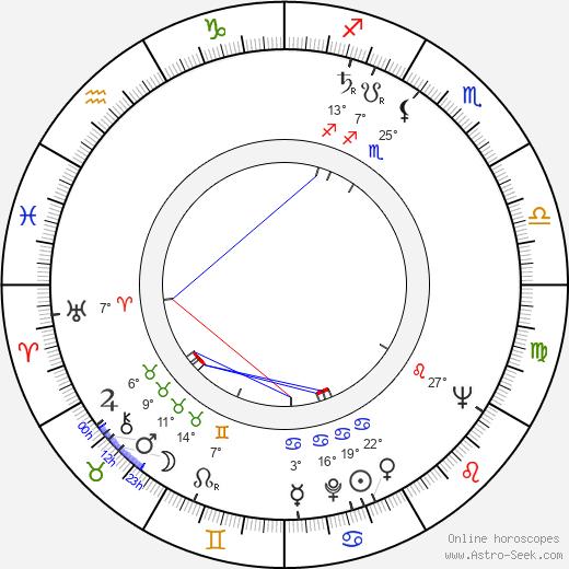 Heimo Palander birth chart, biography, wikipedia 2018, 2019
