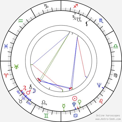 Heimo Palander astro natal birth chart, Heimo Palander horoscope, astrology