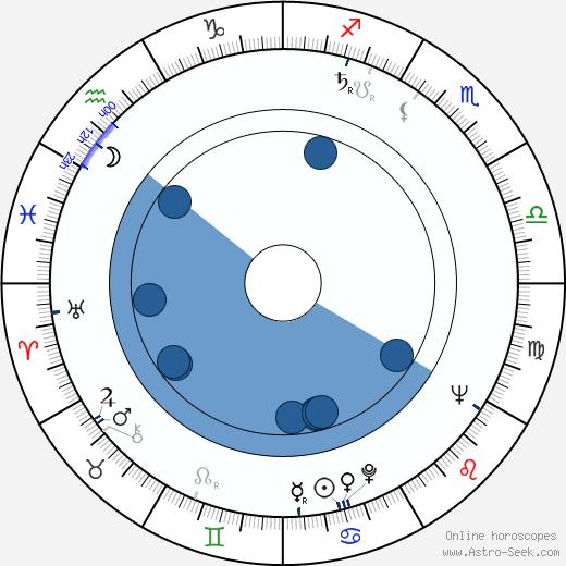 Hermína Franková wikipedia, horoscope, astrology, instagram