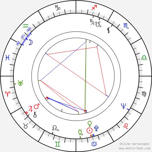 Hermína Franková astro natal birth chart, Hermína Franková horoscope, astrology